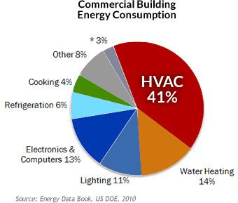 Hvac Energy Efficiency Westchester Atlantic Westchester